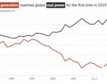 全球<em>可再生能源发电</em>已经与煤电势均力敌