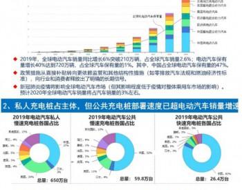 IEA:2019年电动<em>汽车</em>市场持续兴旺 未来十年发展前景可期
