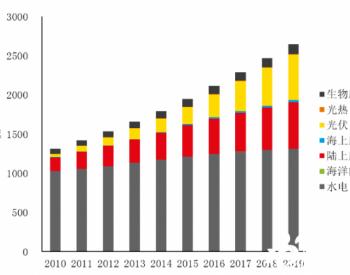 世界可再生<em>电力</em>规模、投资、成本数据