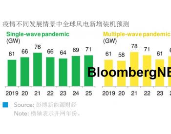 2020年第二季度全球风电市场展望