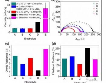 Li-S<em>电池</em>:低浓度电解质也可实现高倍率性能