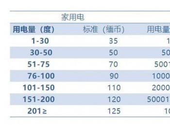 <em>缅甸</em>电价不低,但国家居然会亏损上千亿