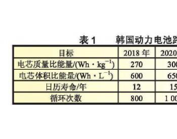 韩国动力电池<em>产业</em>技术发展分析及启示