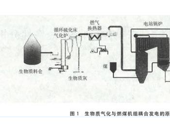 生物质<em>气化</em>与燃煤热电联产机组耦合的经济性分析