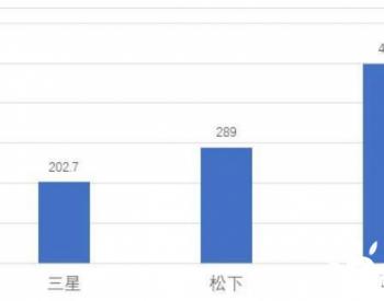 2019年海外主流锂离子电池供应商现状分析