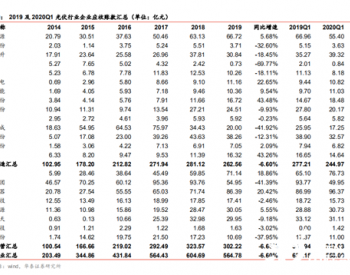558亿,20多家光伏公司<em>一季度</em>盈利且谁家表现更好?