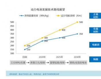 """固态电池进入""""军备竞赛""""阶段,2030年或迎大规模量产"""