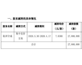 美锦能源股东杭州守成减持2700万股 套现约1.9亿元