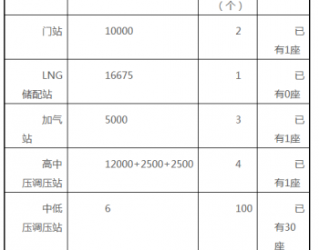 江苏省连云港市《灌云县县域<em>燃气</em>规划(2018-2030)》征求社会公众意见