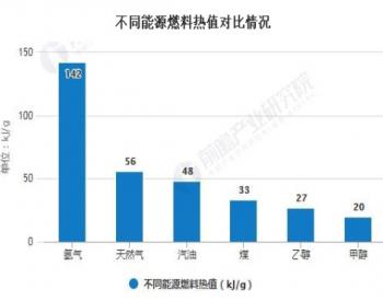 2020年中國氫能源行業發展現狀分析