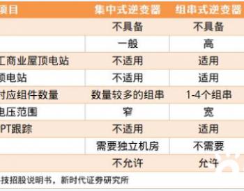 光伏<em>逆变器</em>行业2025年<em>市场</em>容量将达到180亿美元