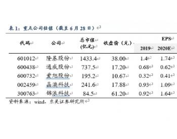 2020年<em>光伏</em>竞价项目结果出炉,规模增长及<em>度电补贴</em>下降超预期