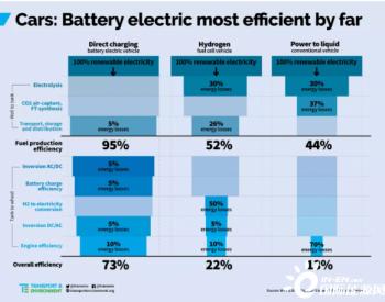 一张表秒懂:为什么说电动汽车是未来?
