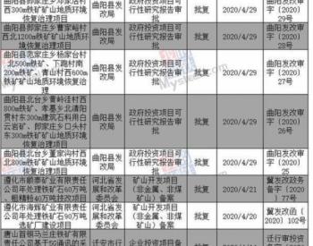 2020年上半年河北省43个铁矿石<em>项目</em>获批
