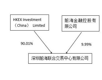 广东深圳<em>天然气</em>交易中心获批 挂牌在即