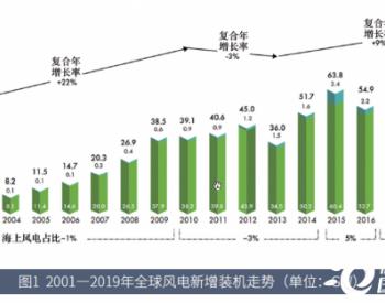 2019年全球风电报告中文版,<em>新增</em>风电<em>装机</em>超60GW!