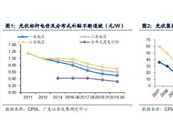 """中国光伏:新一轮""""高铁式""""投资机会!"""