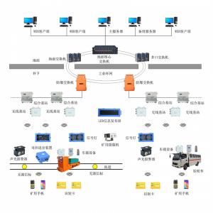 煤矿轨道运输监控系统信集闭系统