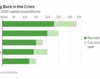 鲍威尔警告经济风险 <em>石油</em>破产潮或将延续