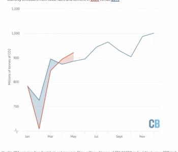 疫情后中國二氧化碳排放強勁反彈,全年走向不明朗