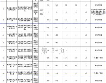 贵州省能源局关于2020年贵州省煤炭结构调整转型升级专项资金预算分配第五批至第七批...