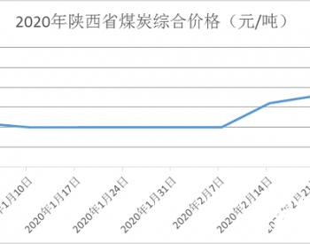 2020年1-2月陕西主要能源产品供应情况