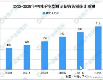 2020年中国环境监测设备发展现状及发展趋势预测分析