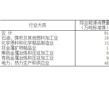 2020年1-2月葫芦岛市规上工业能源消费基本<em>情况</em>