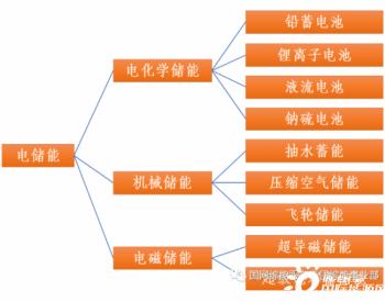 电储能关键技术路线综述