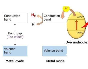 新的纳米材料可以在阳光下分解水获得氢气