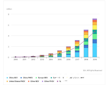 IEA:预计到2020年底全球电动<em>汽车保有量</em>将近1000万辆