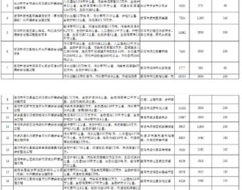 湖南省2020年重点流域水环境综合治理2020年中央预算内投资计划(第三批)的公示