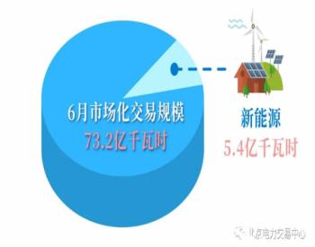 北京电力交易中心2020年6月电力市场化交易规模73.2亿千瓦时