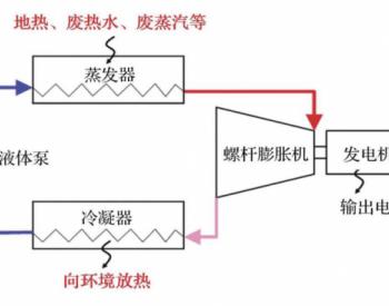 ORC 螺杆膨胀机低品位余热发电技术