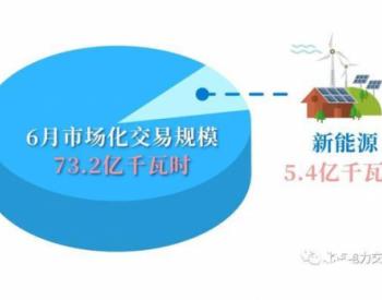 北京电力交易中心:2020年6月电力市场化交易规模73.2亿千瓦时