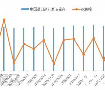 中国海域8468万桶原油集中到货