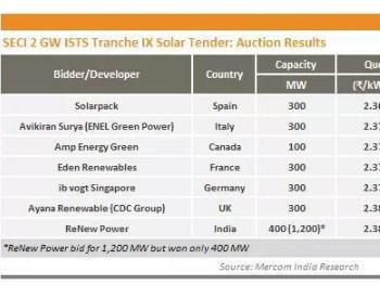 印度光伏<em>项目</em>竞价再创新低,比2015年下降50%