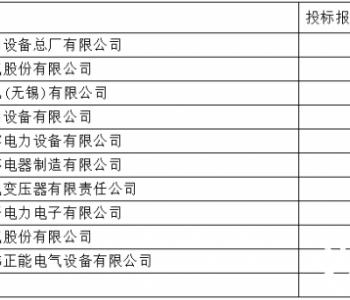 国网2020-3电抗器:10企分3.1亿+<em>能建集团</em>罕见领占26%+合容倍压西电+日新电机进占13.9%