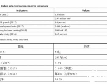 世界银行报告:印度光伏金融分析-上