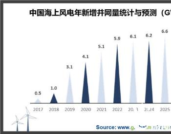 <em>海上风电</em>产业加速跑,海缆市场水涨船高