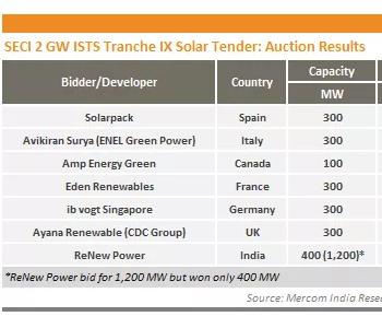 印度光伏项目竞价再创新低,比2015年下降50%!