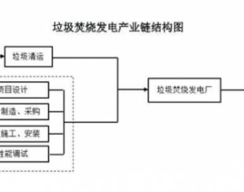 2020年中国<em>垃圾焚烧发电行业</em>分析及发展趋势前景预测