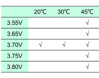 磷酸铁锂/石墨<em>电池</em>的高温存储失效原理