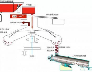 科技新进展:高温熔渣干法粒化及<em>余热</em>回收技术