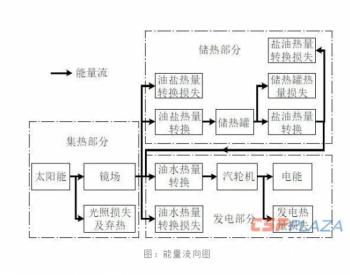 <em>光热</em>+光伏联合互补发电<em>系统</em>的可行性探索