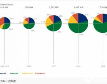 后疫情时代户用太阳能的未来-印度市场篇