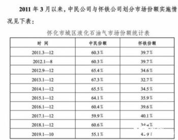 湖南两企业划分瓶装燃气市场被罚175万,背后涉行