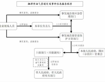湖南湘潭市發布<em>油氣長輸管道</em>突發事件應急預案