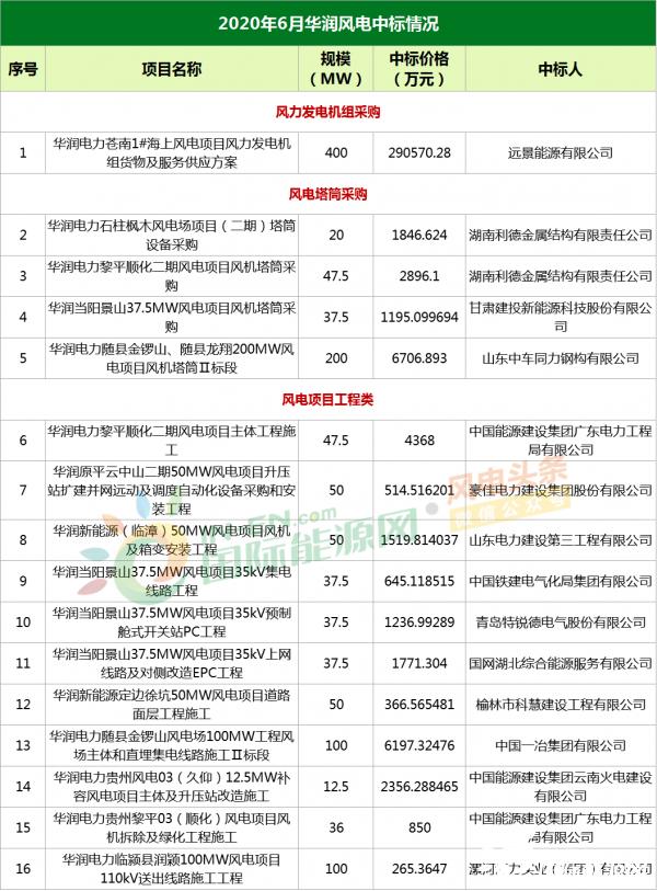 国际资讯_6月份97个风电项目中标情况汇总!(附表单)-中国能源要闻-能源 ...
