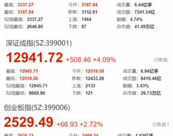 井喷!71家<em>光伏</em>企业一日均涨3.73%,上升320亿市值
